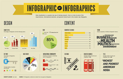 An Infographic on Infographics for you